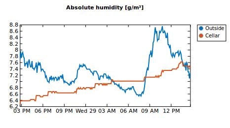 Diagramm absolute Luftfeuchte
